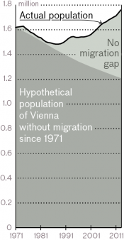 04-migration